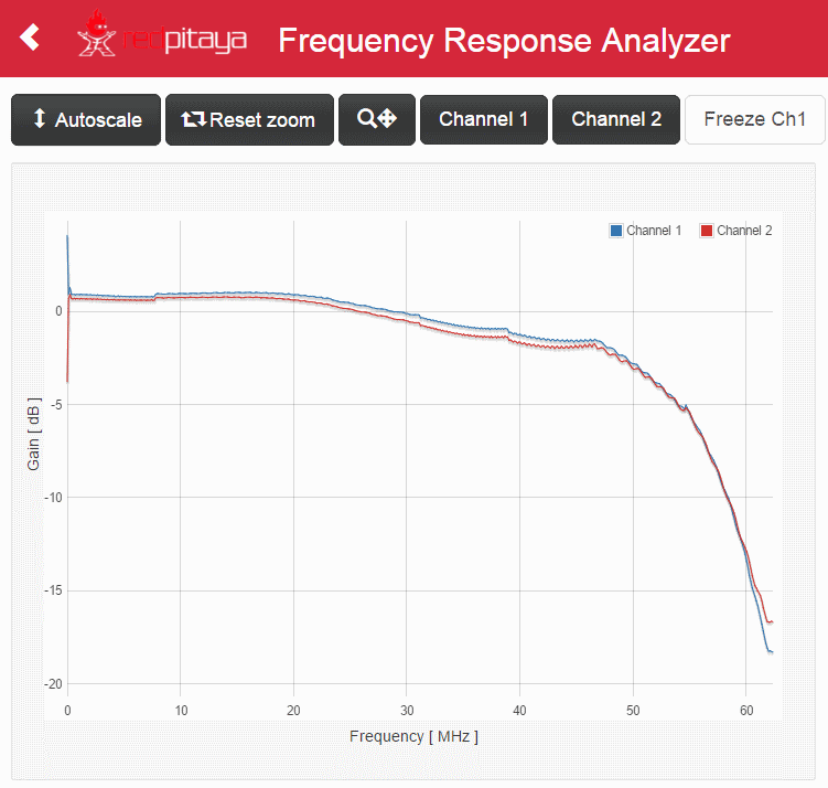 frequency response 50 Ohm